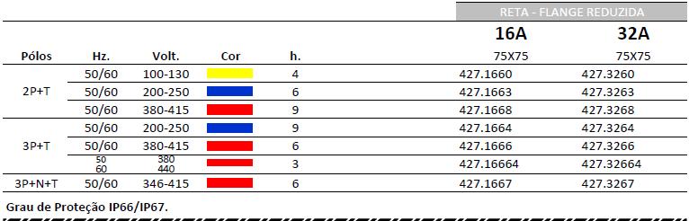 TOMADAS DE EMBUTIR - IP66-IP67 SERIE EUREKA