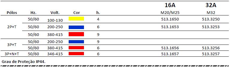 TOMADAS DE SOBREPOR - IP44 SERIE OPTIMA-BASE