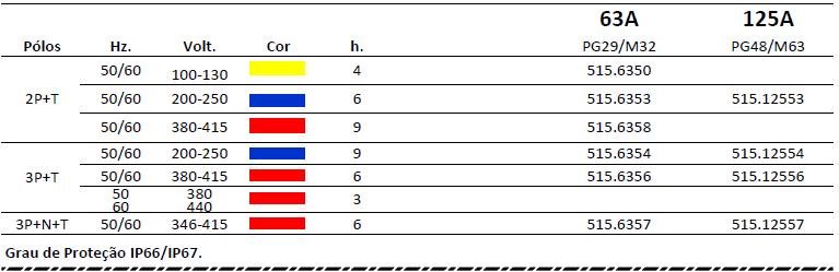 TOMADAS DE SOBREPOR - IP66-IP67 SERIE OPTIMA